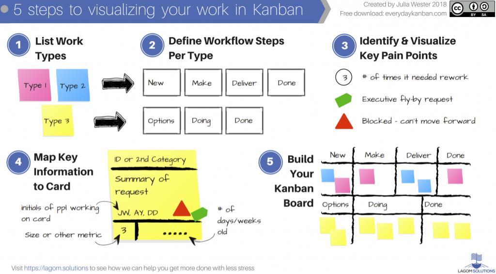 Five steps to visualizing your work in Kanban by Julia Wester